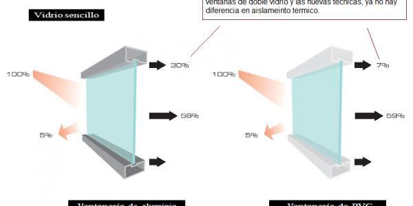 ¿Ventanas de Aluminio o de PVC?